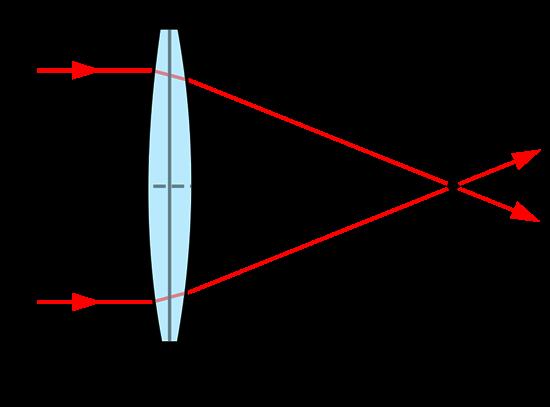آموزش مفاهیم فاصله کانونی و فوکوس