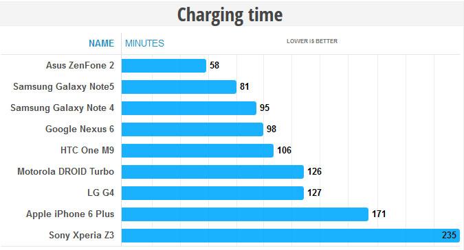 مقایسه مدت زمان مورد نیاز برای شارژ کامل گلکسی نوت 5
