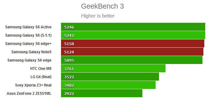 بنچمارک مقایسه ای GeekBench 3 برای مقایسه توانایی گلکسی نوت 5 و گلکسی S6 Edge+ (مقادیر بیشتر توانایی بیشتر را می رساند)