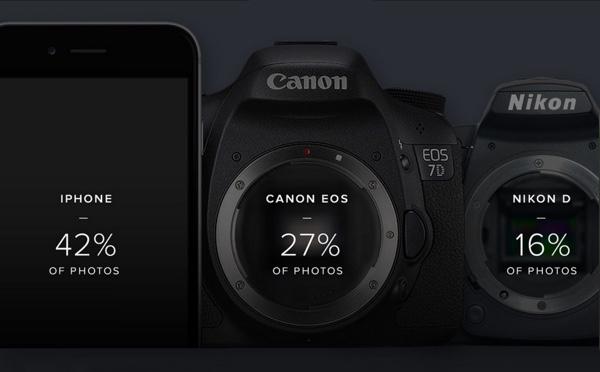 آیفون محبوبترین دوربین در میان عکاسان حرفه ای در سال 2015 شد.