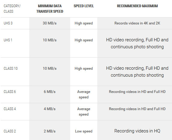 انواع کارت حافظه microSD