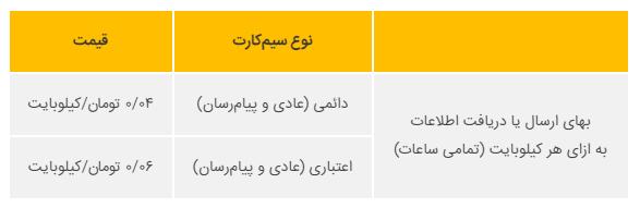 تعرفه اینترنت ایرانسل در سیمکارت های دائمی و اعتباری