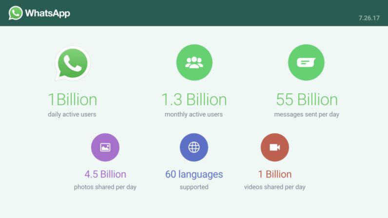 آمار کاربران واتساپ