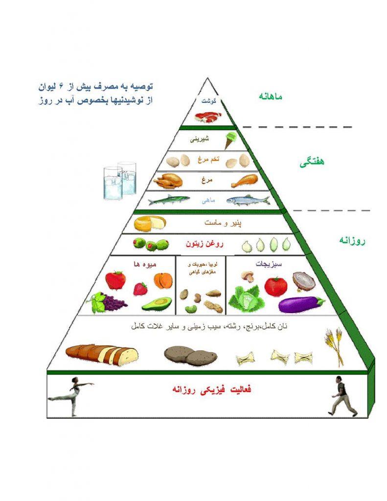 هرم غذایی رژیم مدیترانه ای