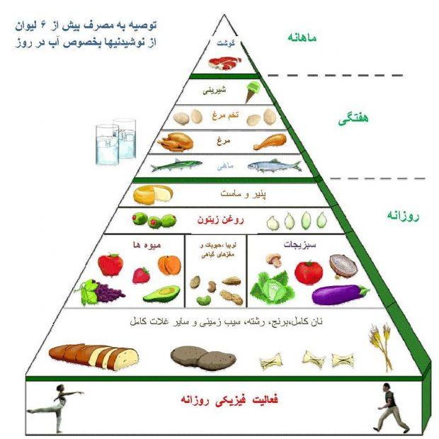 هرم غذایی رژیم مدیترانهای