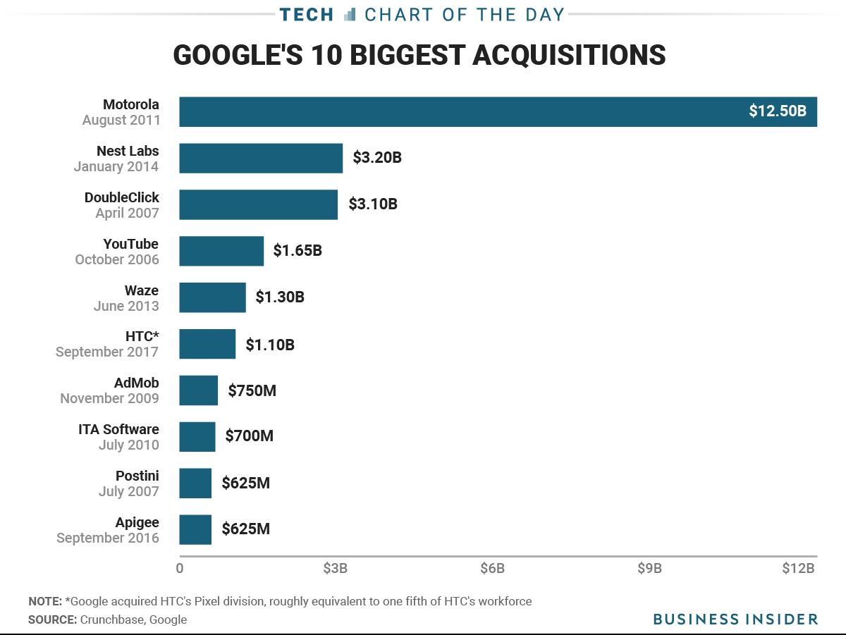 لیست خریدهای گوگل