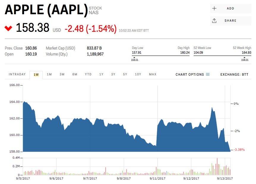 ارزش سهام اپل
