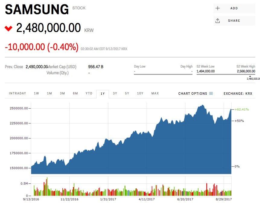 ارزش سهام سامسونگ
