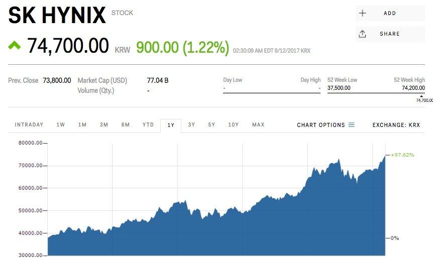 ارزش سهام sk-hynix