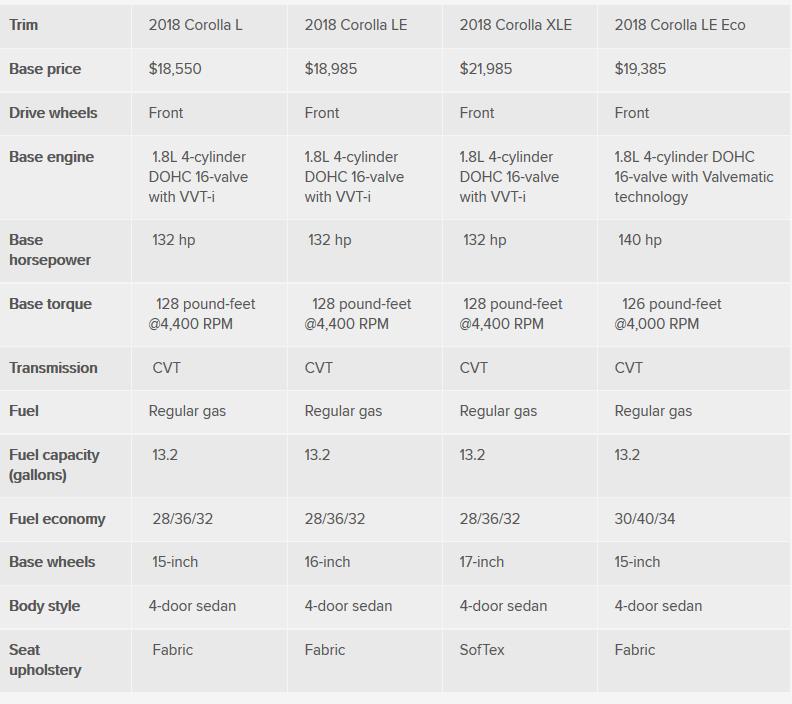مقایسه مدل های کورولا