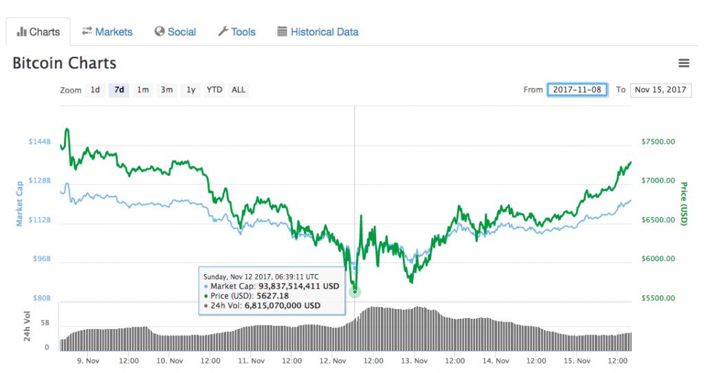 افزایش قیمت ارز بیت کوین