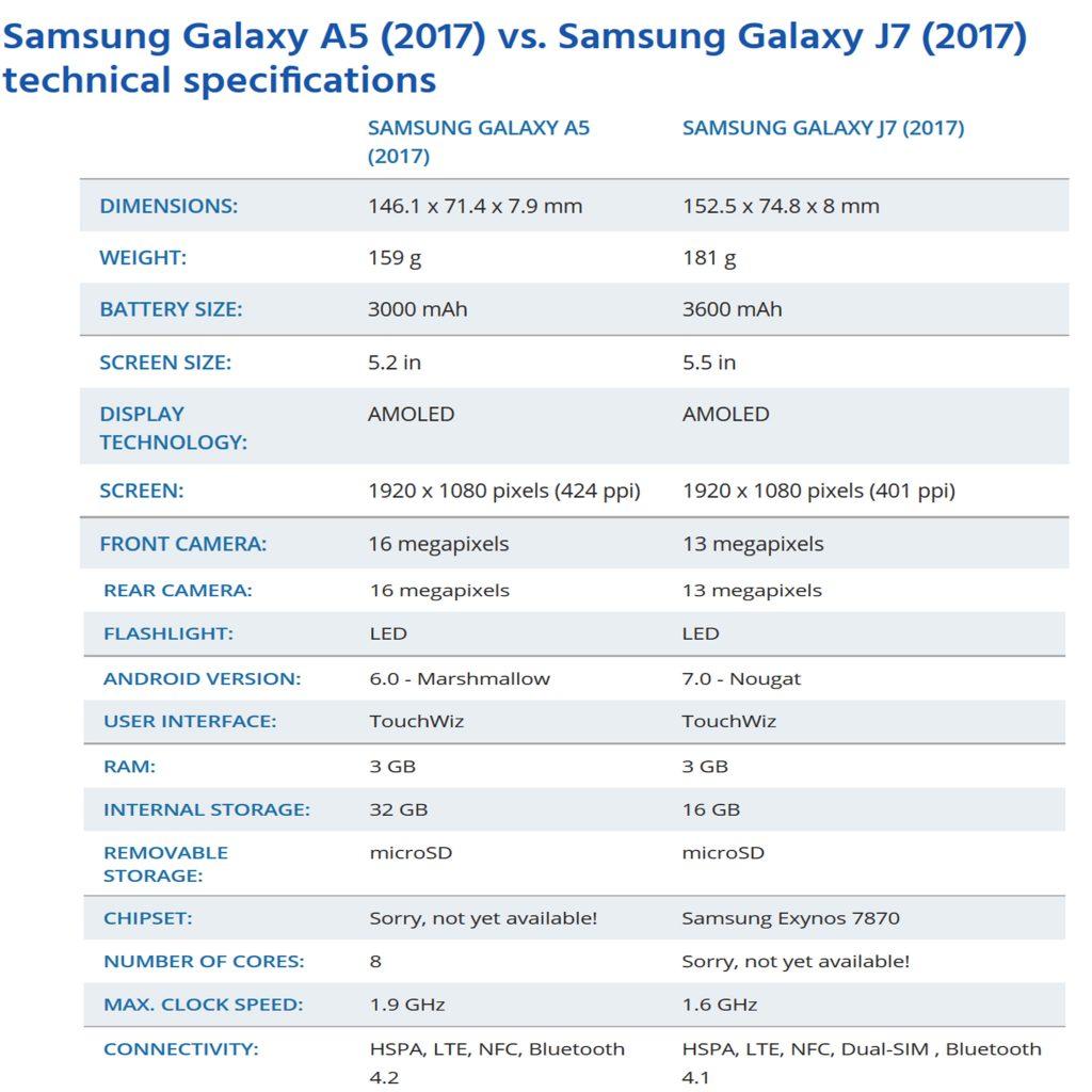 مقایسه گوشی های سامسونگ گلکسیA5 2017 و گلکسی J7 2017