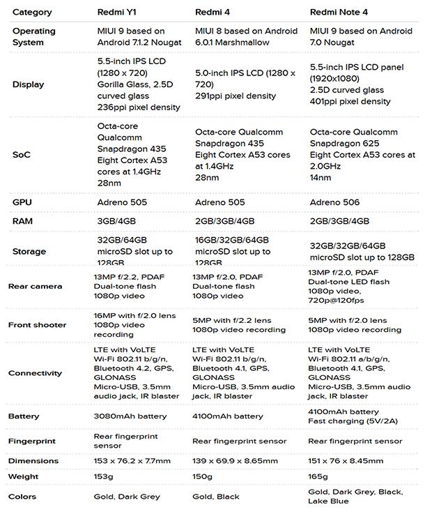 مقایسه گوشیهای شیائومی Redmi Note 4 ،Redmi 4 و Redmi Y1