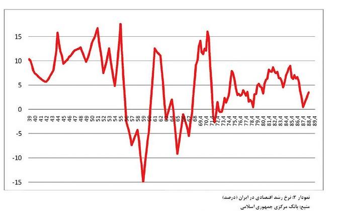 در نمودار فوق نشان می دهد که روند اقتصادی ایران در دهه چهل شمسی عملکرد بسیار درخشان و ممتازی داشته است