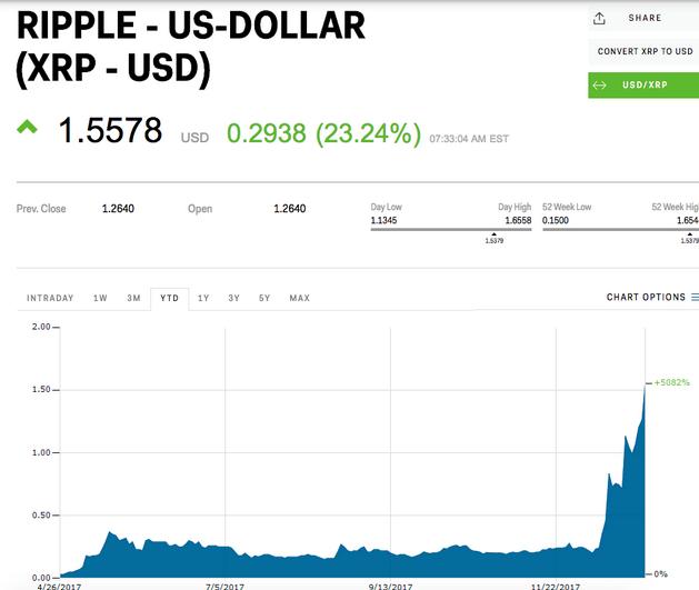 روند صعودی ارز الکترونیک ریپل (Ripple)