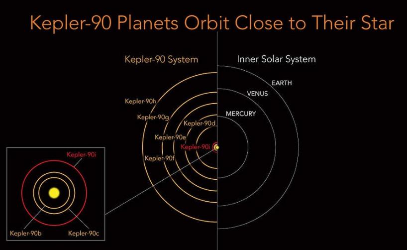 مدار منظومه های شمسی و کپلر-90