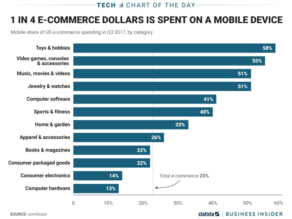 خرید های موبایلی کاربران در ایالات متحده امریکا