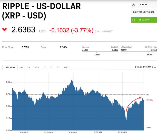کاهش ارزش ریپل XRP