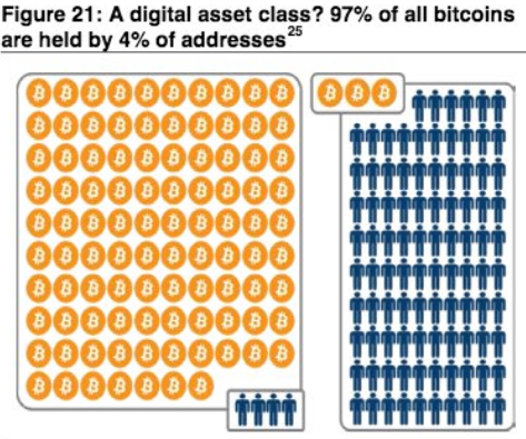 94 درصد از کل بیت کوین ها توسط 4 درصد از آدرس ها نگهداری می شوند