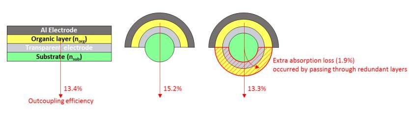 تولید الیاف OLED از فیبرهای سه بعدی و با قطر کمتر از موی انسان!!