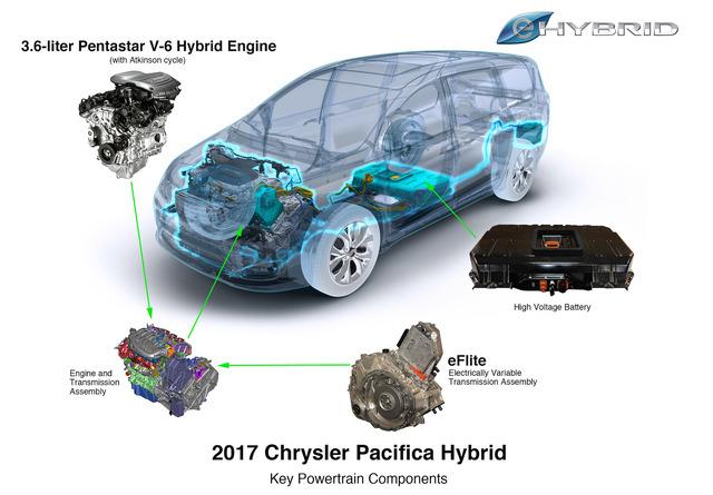 بسیاری از خانواده ها مایلند خودرو مینی ونی داشته تا حمل و نقل مقرون به صرفه ای را شاهد باشند و در این میان مینی ون هیبریدی پاسیفیکا کرایسلر مدلی قابل توجه است.