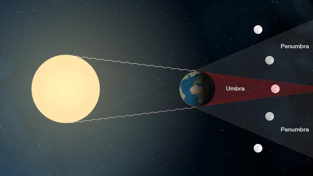 بررسی پدیده ابر ماه سرخ آبی