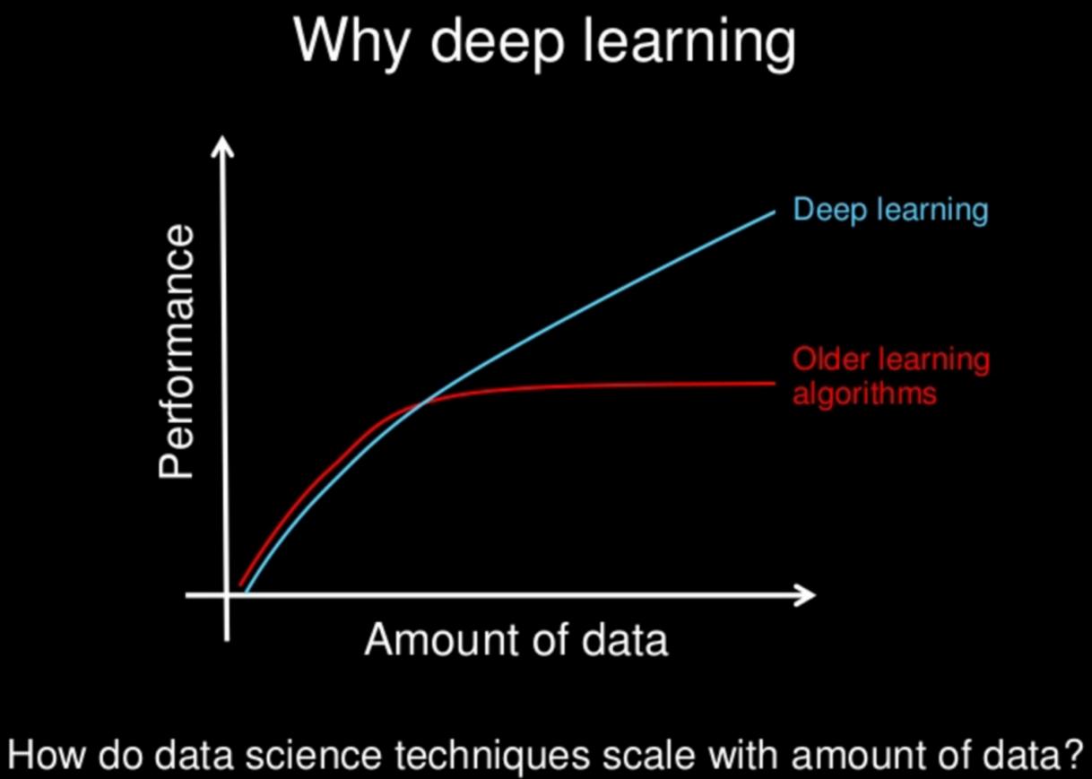 چه تفاوتی میان یادگیری ماشینی و یادگیری عمیق وجود دارد؟ بخش دوم