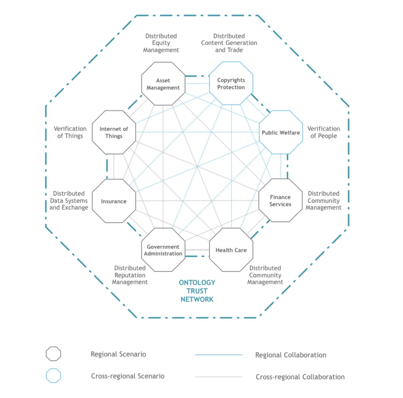 چگونه فناوری بلاک چین فعالیت های تجاری را روان تر می کند؟