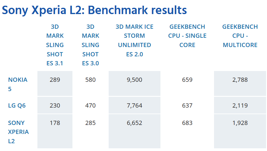 نتیجه بنچمارک Sony Xperia L2