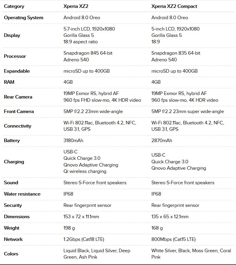 مشخصات فنی سونی اکسپریا XZ2 و XZ2 Compact