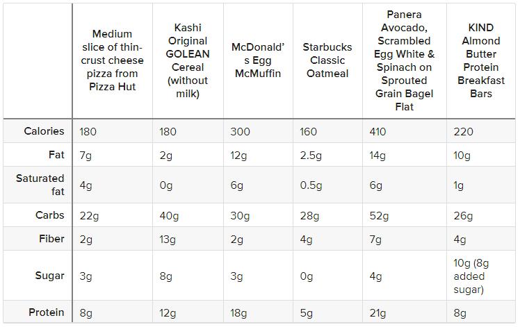 جدول مقایسه مواد درپیتزا صبحانه و سریال ها