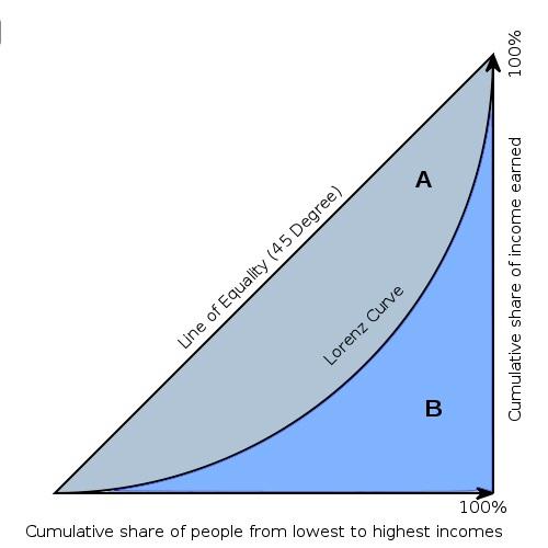 رایج ترین معیار برای سنجش نابرابری ضریب جینی است. این معیار در سال 1912 توسط یک ایتالیایی به نام کورادو جینی تعریف شد و به شکل وسیعی مورد استقبال قرار گرفت.