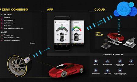 تایر هوشمند Pirelli