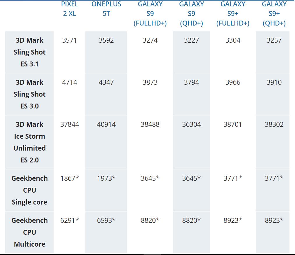 CPU و GPU، نتایج بنچمارک