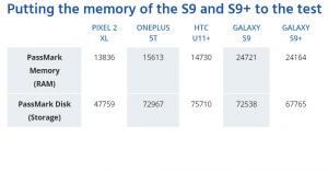 آزمایش مموری S9 و S9+