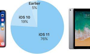 iOS 11 در حال حاضر در 76٪ از دستگاه های iOS نصب شده است