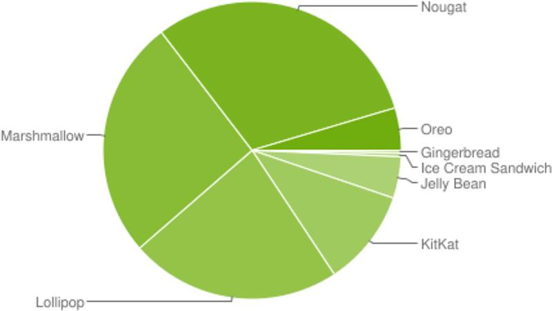 اکثر کاربران اندرویدی هنوز از نسخه های قدیمی اندروید استفاده می کنند.
