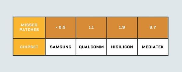 جدول پچ های امنیتی از دست داده شده: هر چه که باشد، مدیاتک همیشه در بدترین موقعیت قرار می گیرد.