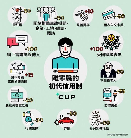 دولت چین یک سیستم اعتباری اجتماعی ایجاد کرده که شهروندان این کشور را رتبه بندی می کند ؛ فرهنگ سازی به سبک چین!!