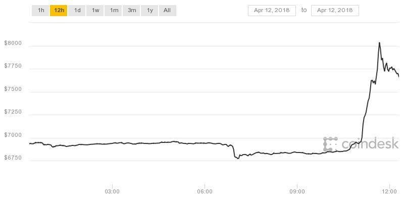 افزایش ارزش 1000 دلاری بیت کوین در یک ساعت