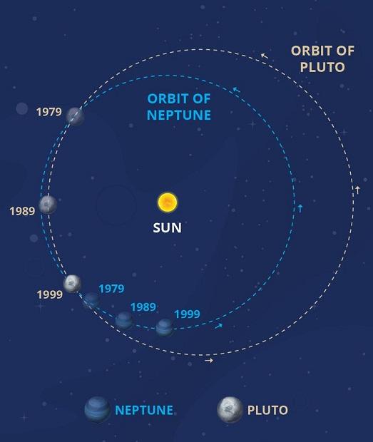 بین سال های 1979 تا 1999، مدار پلوتو به خورشید نزدیک تر ازمدار نپتون بود.