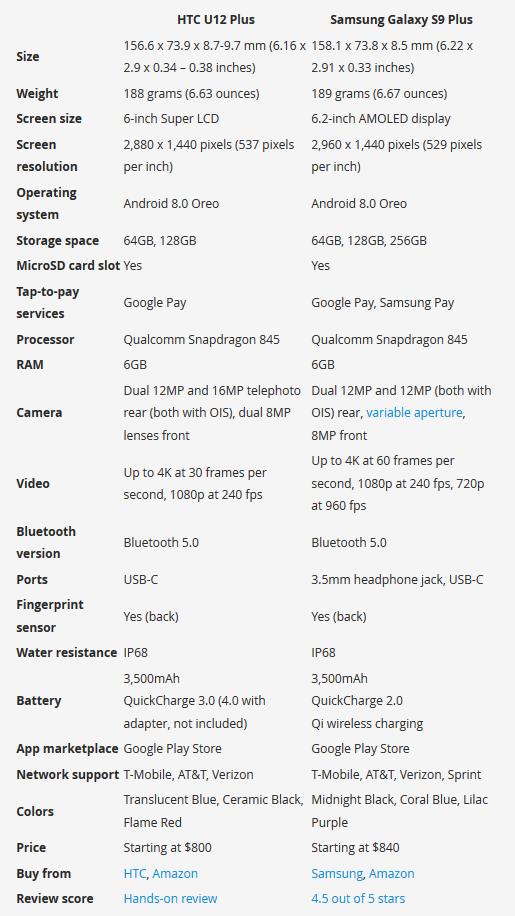 مقایسه مشخصات فنی HTC U12+ و گلکسی S9+