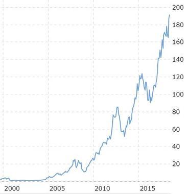 ارزش سهام اپل از سال 2000 تا 2018