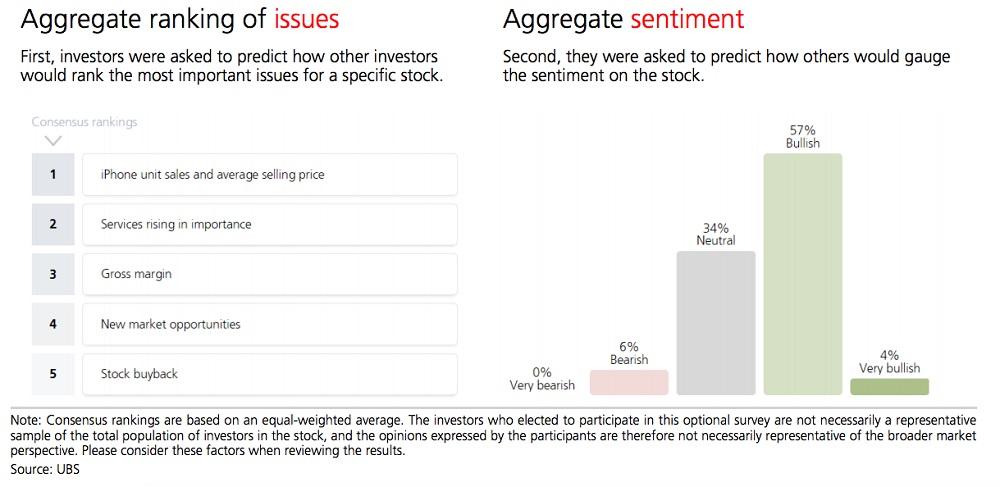 اول از سرمایه گذاران خواسته شد تا پیش بینی کنند که دیگر سرمایه گذاران چگونه موضوعات و مسائل مهم برای یک سهام خاص را رتبه بندی می کنند (عکس سمت چپ) _ سپس از آن ها خواسته شد تا تمایل دیگران بر روی این سهام را پیش بینی کنند (عکس سمت راست) نظر 57 درصد از پاسخ دهندگان