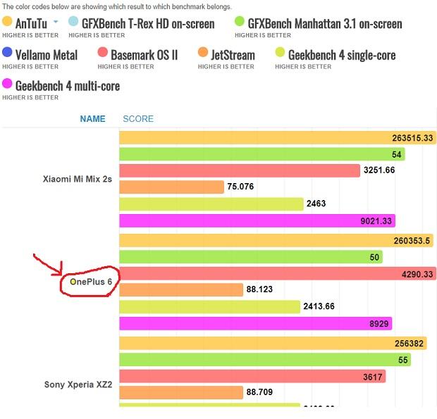 بررسی OnePlus 6 در بنچمارک های مخنلف