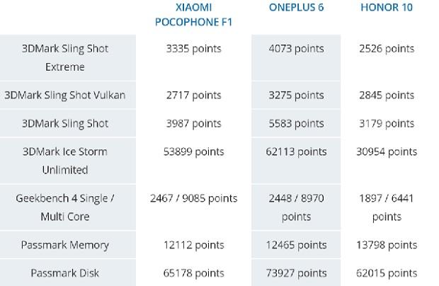 مقایسه اسمارت فون های OnePlus 6 و Honor 10 و Pocophone F1 در بنچمارک های مختلف