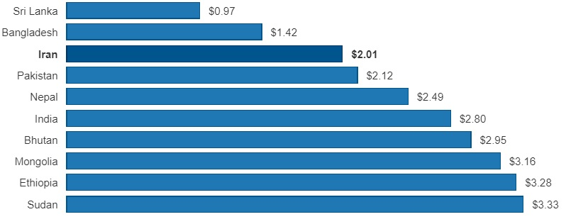 ارزان ترین کشورهای دنیا برای مکالمه با تلفن همراه بر حسب دلار امریکا - مقایسه تعرفه مکالمه تلفن همراه در دنیا