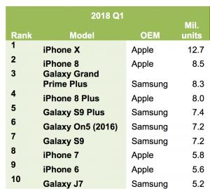 پرفروش ترین گوشی 2018 : لیست پرفروش ترین های دنیا (واحدها بر حسب میلیون دستگاه می باشند)