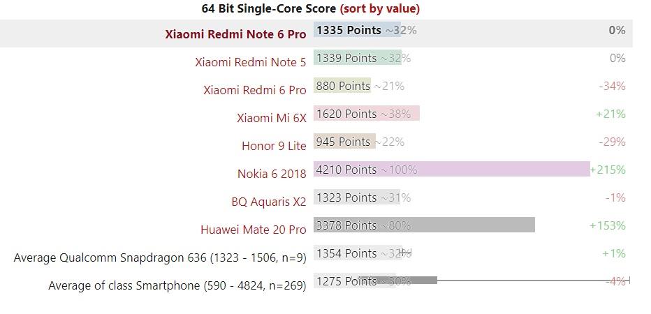 امتیاز 64 Bit Single-Core