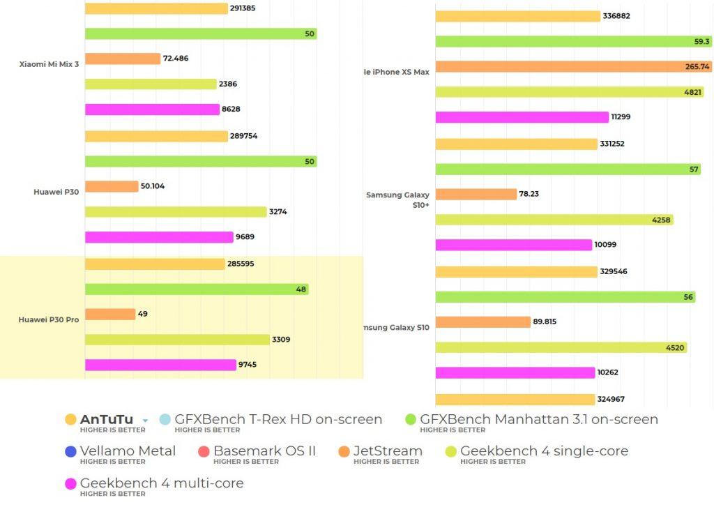 Huawei P30 Pro در بنچمارکهای مختلف در مقایسه با رقبا